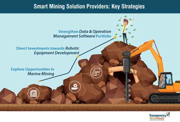 smart mining solution market strategies