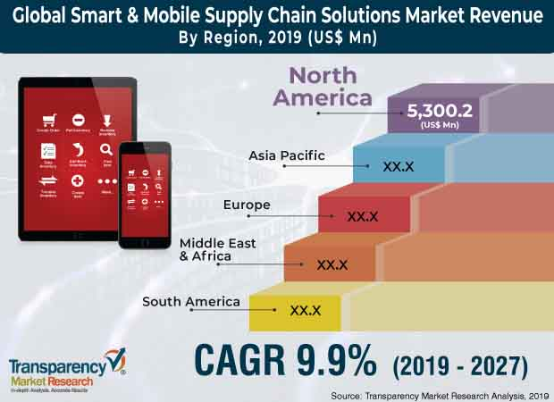 smart mobile supply chain solutions market
