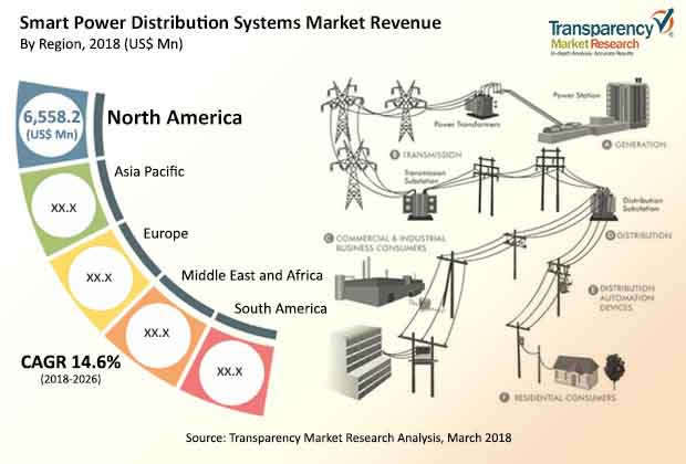 Smart Power Distribution Systems  Market Insights, Trends & Growth Outlook
