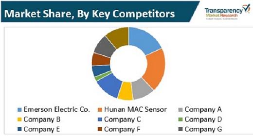 smart pressure gauge market