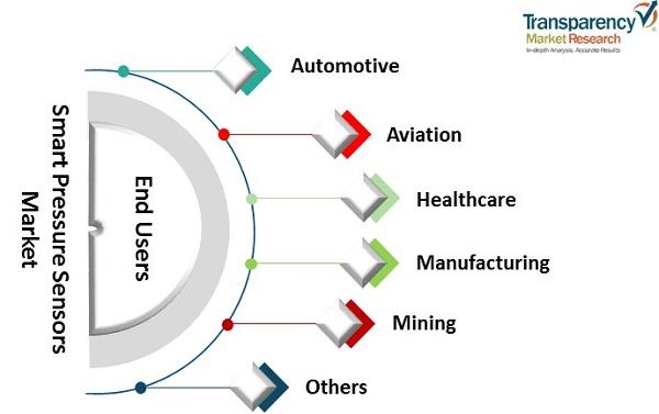 smart pressure sensors market 1
