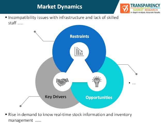 smart shelves market dynamics