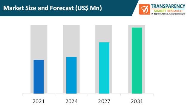 smart shelves market size and forecast