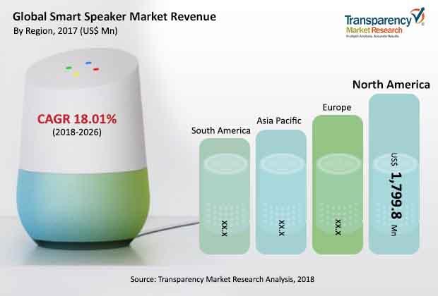 smart-speaker-market-industry
