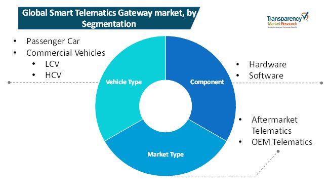 smart telematics gateway market 1