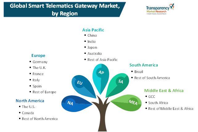 smart telematics gateway market 2