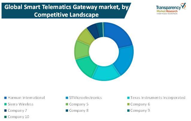 smart telematics gateway market