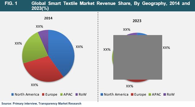 smart-textile-market