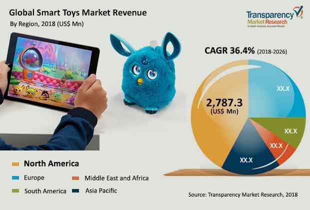 smart-toys-market-2018-2026.jpg
