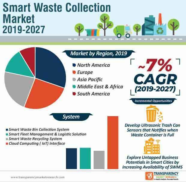 smart waste collection technology market infographic
