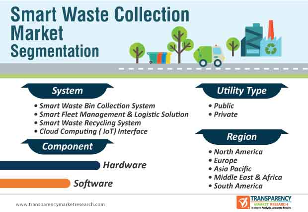 smart waste collection technology market segmentation