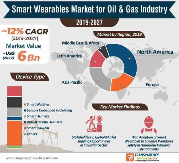 Smart Wearables  Market Insights, Trends & Growth Outlook