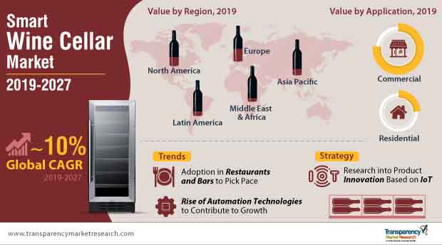 smart wine cellar market infographic