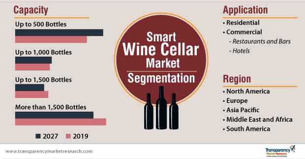 smart wine cellar market segmentation