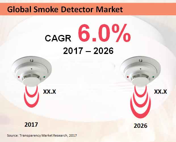 global smoke detector market to rise at 6 0 of cagr due to advanced technology used by companies. Black Bedroom Furniture Sets. Home Design Ideas