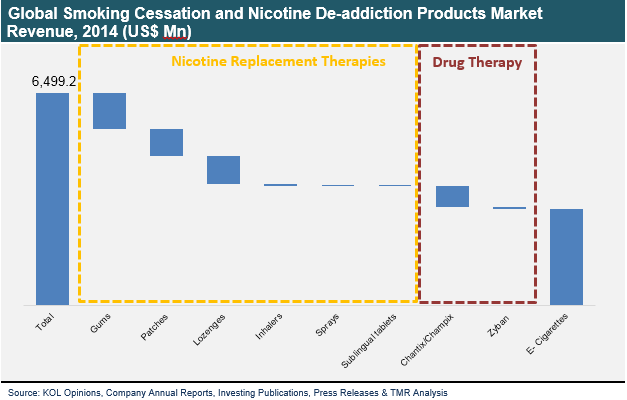 smoking-cessation-nicotine-de-addiction-products