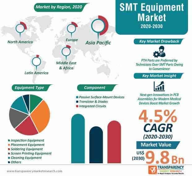 smt equipment market infographic