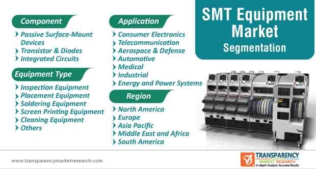 smt equipment market segmentation