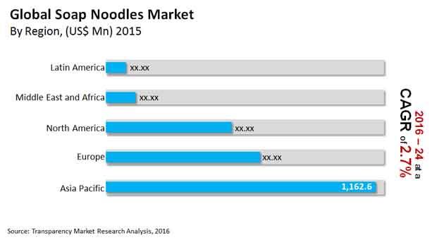 soap-noodles-market