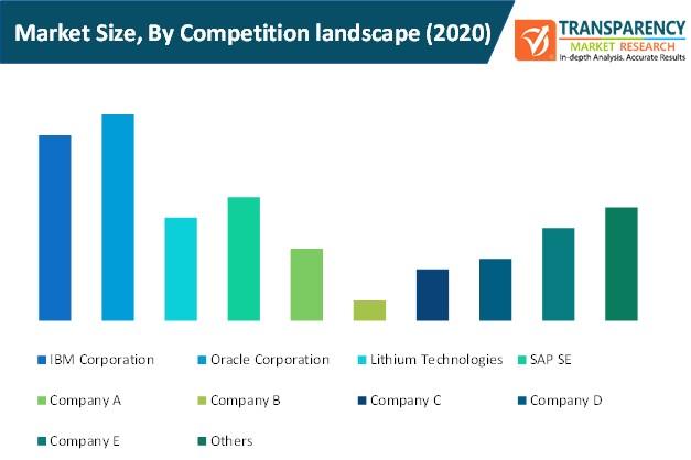 social crm market size by competition landscape