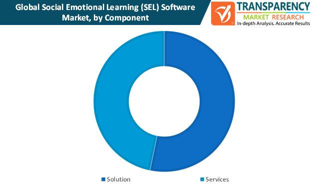 social emotional learning sel software market by component