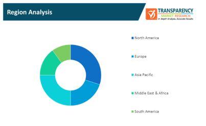 social media payment solution market 2