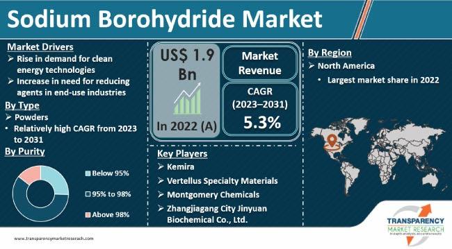 sodium borohydride market