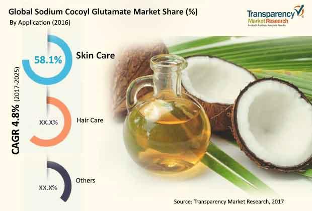sodium cocoyl glutamate market