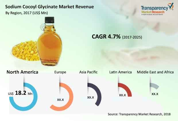 sodium cocoyl glycinate market