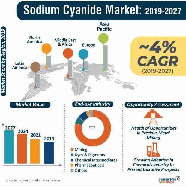 sodium cyanide market infographic