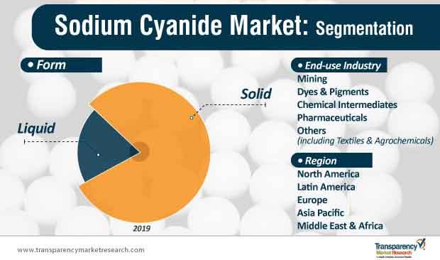 sodium cyanide market segmentation