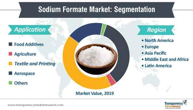 sodium formate market segmentation