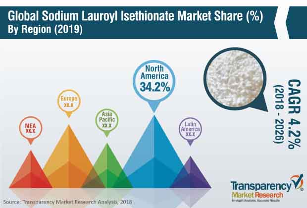 sodium lauroyl isethionate market