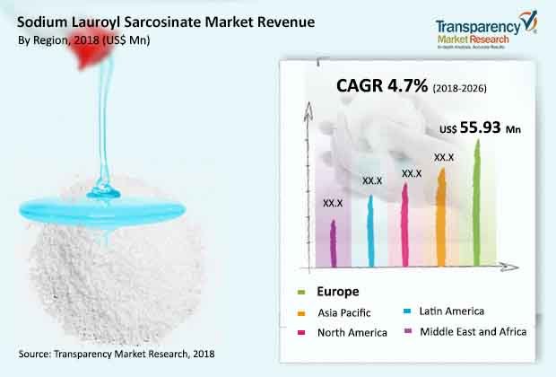 Sodium Lauroyl Sarcosinate  Market Insights, Trends & Growth Outlook