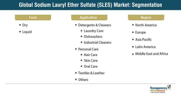 sodium lauryl ether sulfate sles) market segmentation