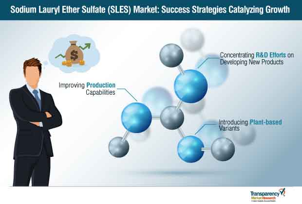 Sodium Lauryl Ether Sulfate [SLES]  Market Insights, Trends & Growth Outlook
