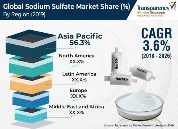 sodium sulfate industry