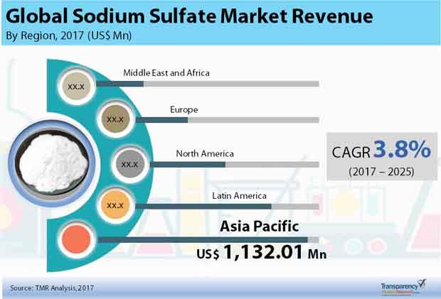 sodium sulfate market