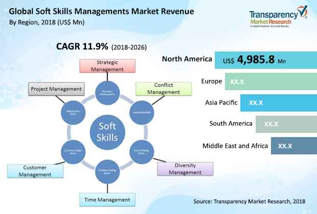 Soft Skills Management  Market