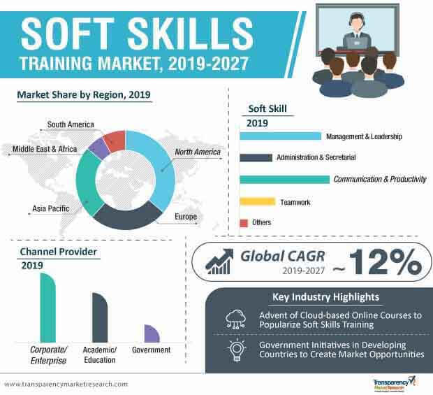 Soft Skills Training  Market Insights, Trends & Growth Outlook