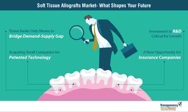 soft tissue allografts market strategy