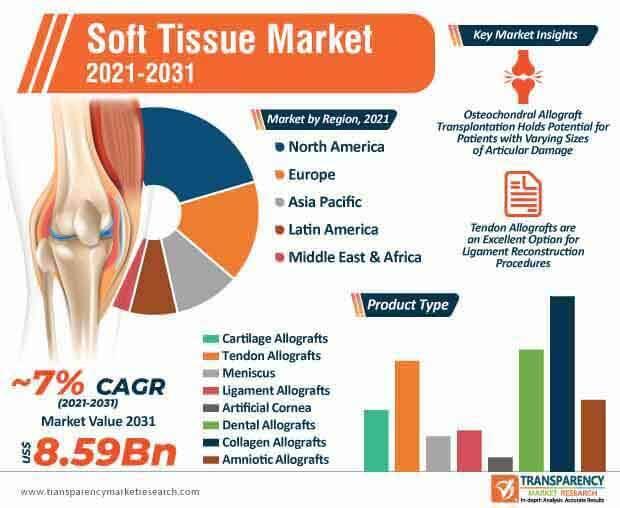 soft tissue market infographic