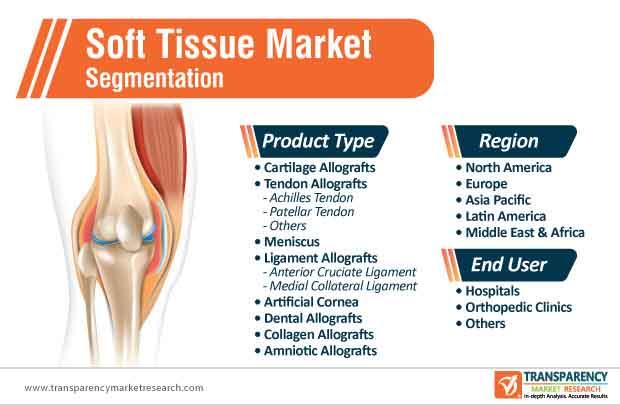 soft tissue market segmentation