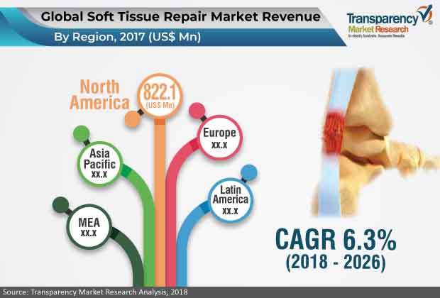 soft-tissue-repair-market.jpg