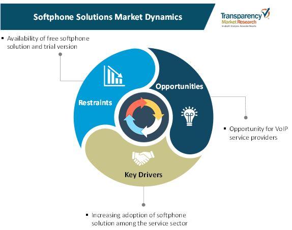 softphone solutions market 1