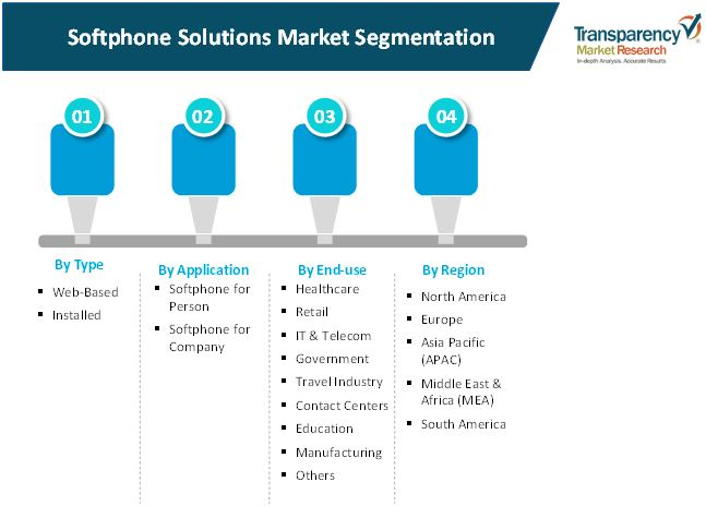 softphone solutions market 2