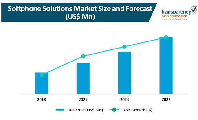 softphone solutions market