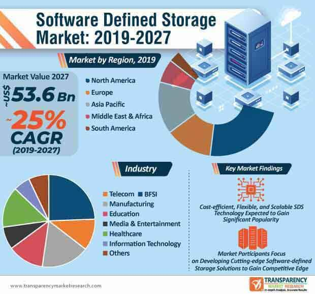 software defined storage market infographic