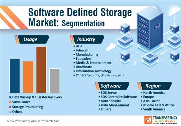 software defined storage market segmentation