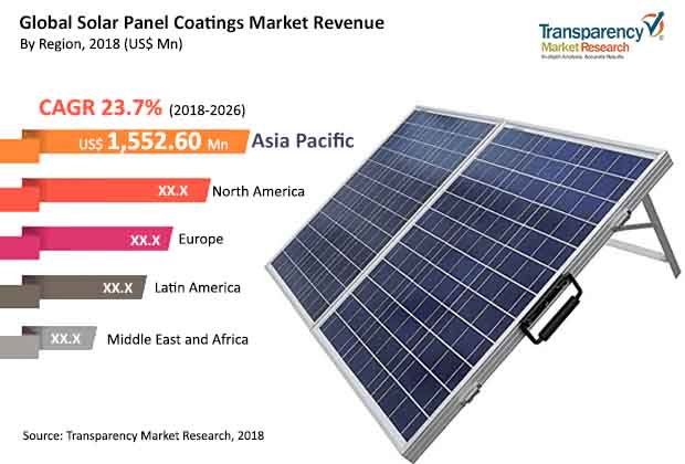 solar panel coatings market